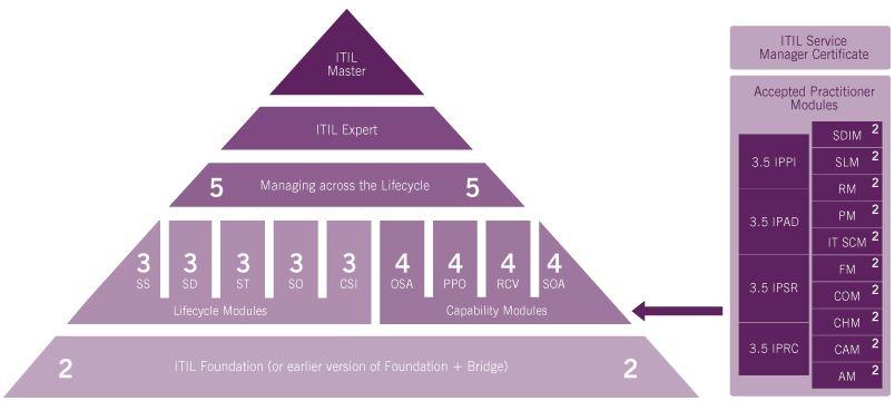 ITIL-Credit-System