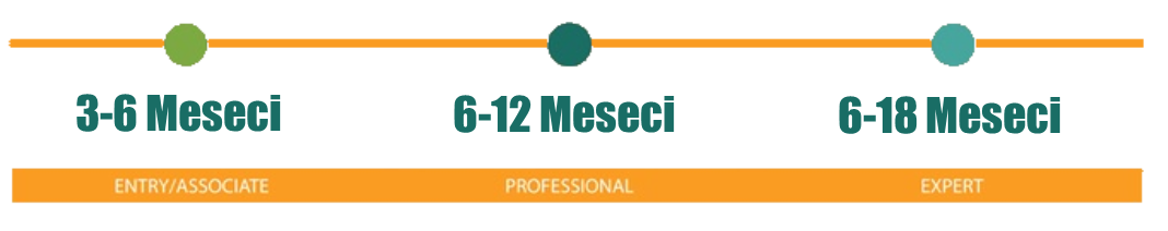 Trajanje CISCO sertifikacije