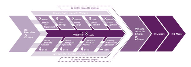 Copyright © AXELOS Limited 2016. Used under permission of AXELOS Limited. All rights reserved. The ITIL® Credit System Diagram.